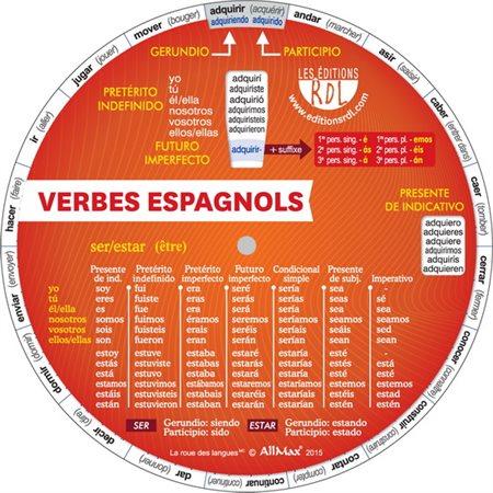 Verbes espagnols