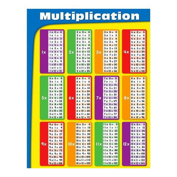 TABLEAU DE MULTIPLICATIONS